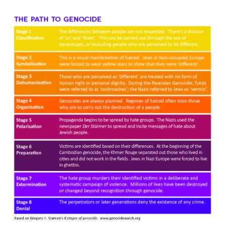 path_to_genocide