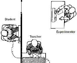 The Milgram Experiment (Source: Simply Psychology)